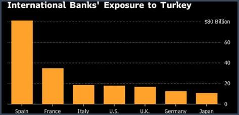 graphe - banques - risque - Turquie