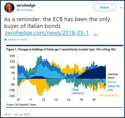grapjhe - Banque centrale européenne - Italie
