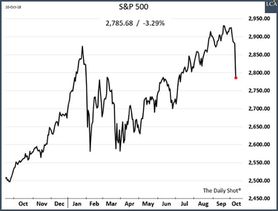graphe S&P500 - chute - actions - Etats-Unis
