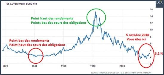 graphique - obligations d'Etat