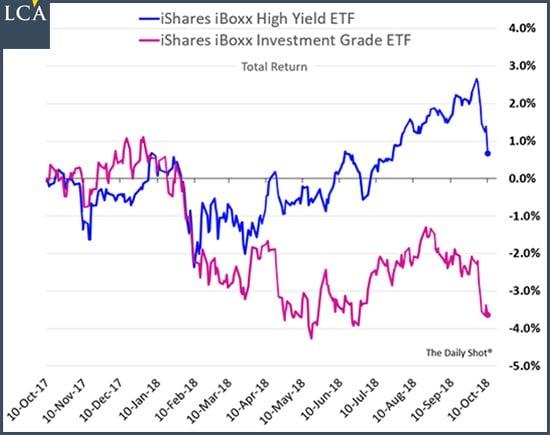 graphe - chute - obligations - entreprises - ETF