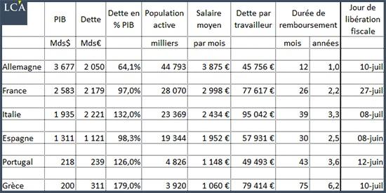 tableau des pays européens esclaves de la dette