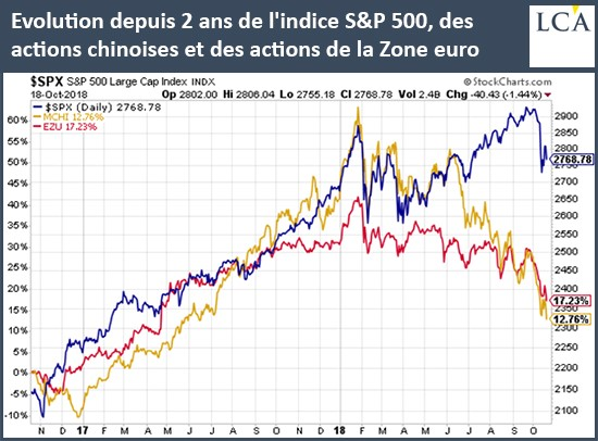 graphe - actions chinoises - S&P500 - europe