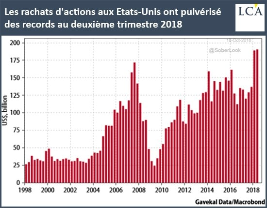 graphe - rachats - actions - Etats-Unis