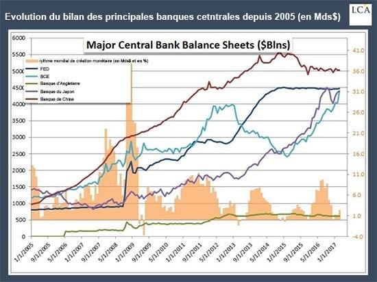 Graph Banques centrales