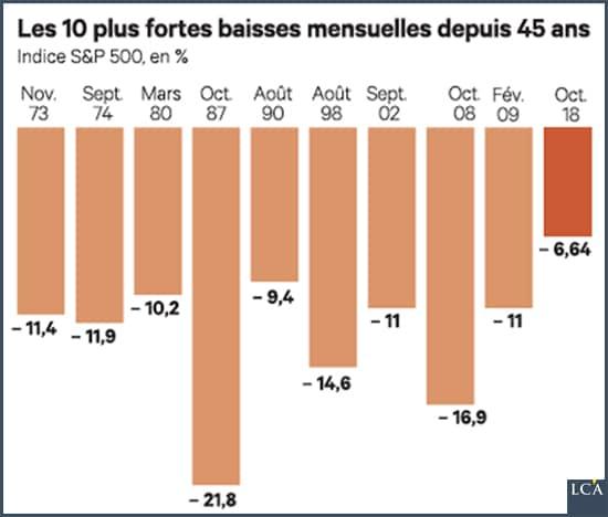 graphe - Les Echos - indice S&P 500
