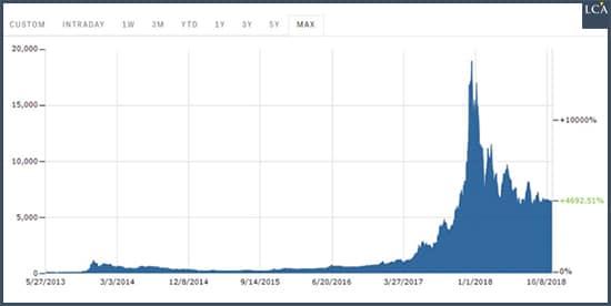 histoire du cours du Bitcoin - cryptomonnaie