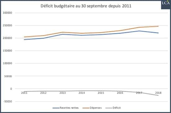 graphe - déficit - budget - Etat français