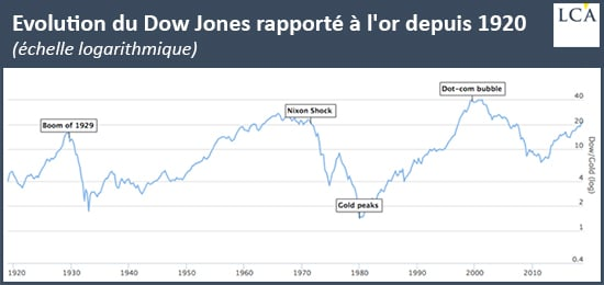 graphe - évolution Dow Jones  - or