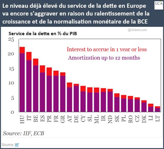 graphe - dette - BCE - Union européenne