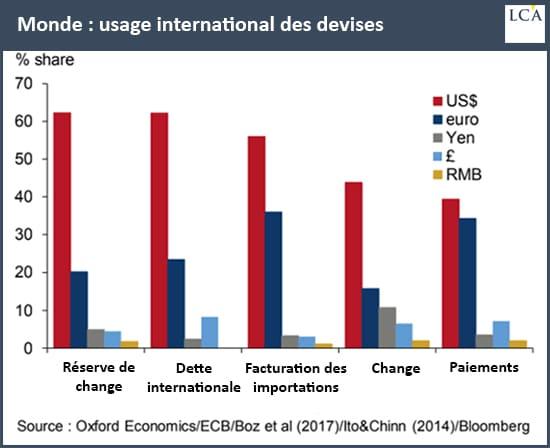 graphe - devises - réserve de change