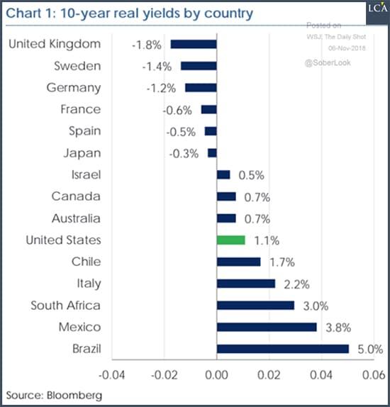 graphe - taux d'intérêt - monde