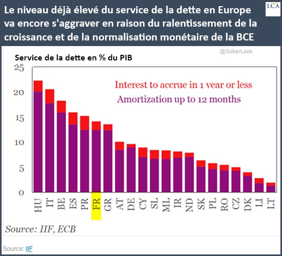 graphe - dette - PIB - Europe