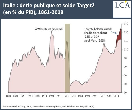 graphe - Italie - déficit - PIB - TARGET2