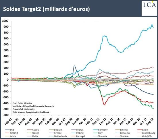 graphe - TARGET2 - euro - Union européenne