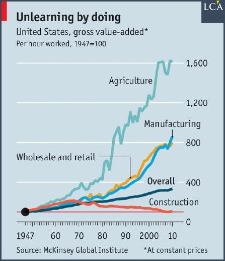 graphe -productivité - secteurs - Etats-Unis -
