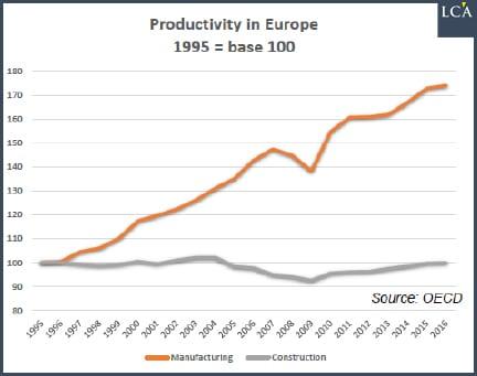 graphique - Europe - productivité - historique