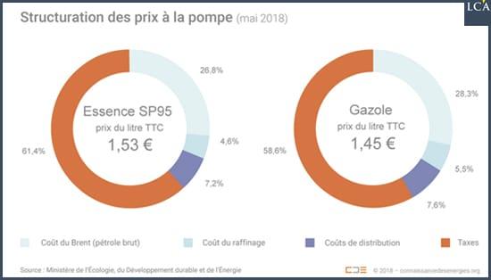 graphe- prix- carburant - pétrole