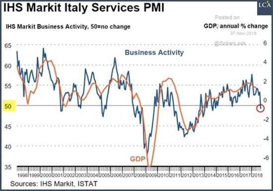 graphe - Italie - PIB - activité - entreprises