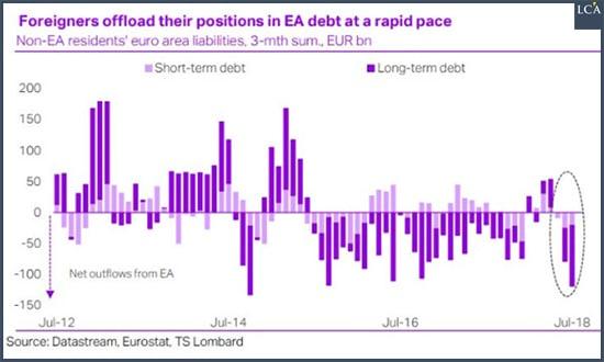 graphe - dette publique - zone euro - investisseurs