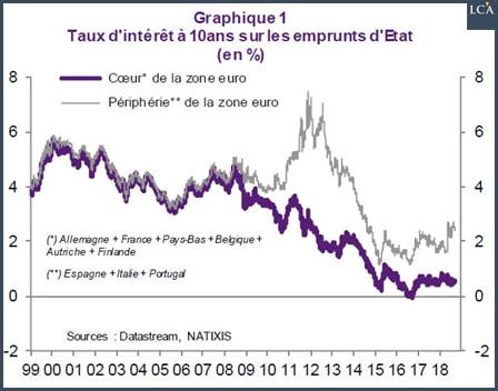 graphe - taux d'intérêts - Europe