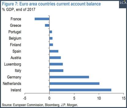 graphique - balance - PIB - pays - zone euro