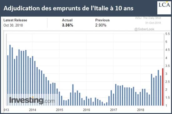 graphe - italie - emprunt - taux d'intérêt