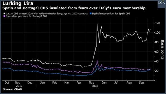 graphique - CDS - Italie - Portugal - Espagne