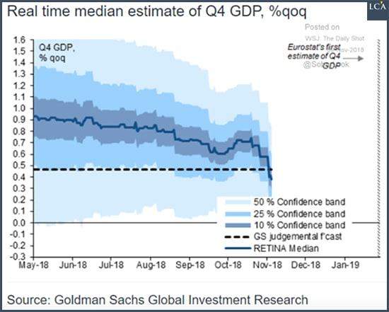 graphe - Goldman Sachs - PIB - Eurozone