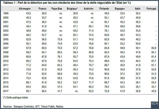 tableau - investisseurs - dette extérieure - Europe
