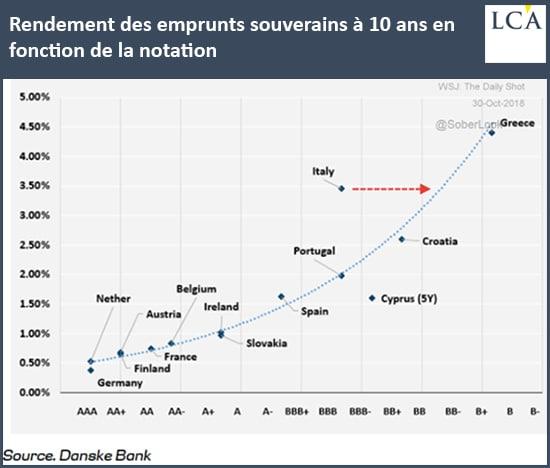graphe - eurozone - notation - emprunts