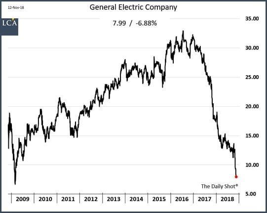 graphique general electric
