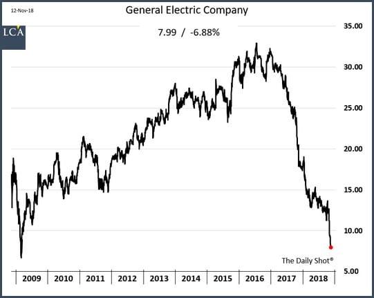 graphique general electric