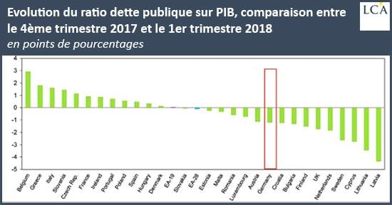graphique - ratio - dette publique - UE