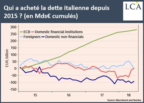 graphique - rachat dette publique - italie