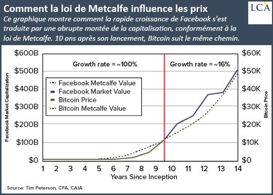 graphe - loi de Metalfe - évolution - Bitcoin
