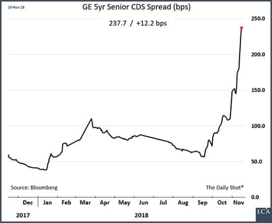 graphe - General Electric - dette - CDS