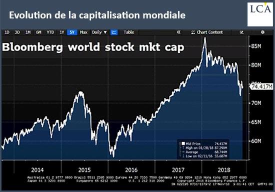 graphe - évolution - marchés actions