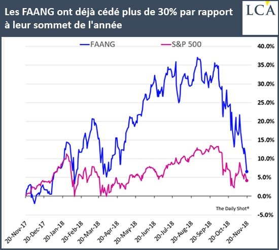 Graphe - FAANG - S&P 500
