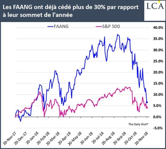 Graphe - FAANG - S&P 500