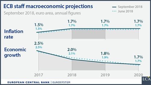 graphe - BCE - croissnace - inflation - zone euro