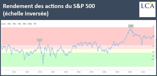 graphe -rendement - actions - S&P 500