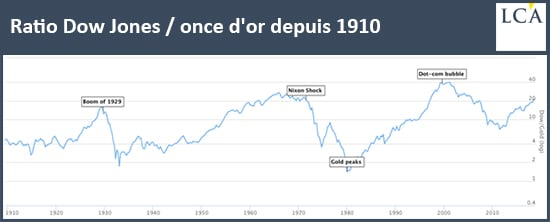 graphe - historique ratio Dow Jones - or