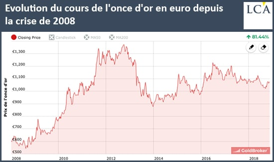 graphe - once - or - euro