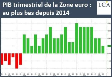 graphe - PIB - zone euro