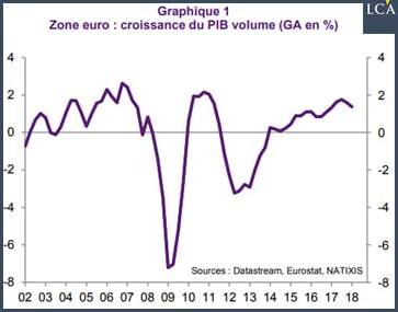 graphe - zone-euro - croissance - PIB