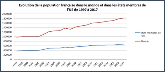 graphe - comparaison - population France - Union européenne