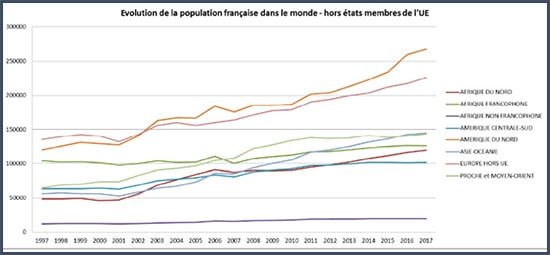 graphe - expatriation - France - étranger