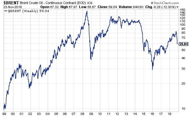 graphe - cours - pétrole - 20 ans