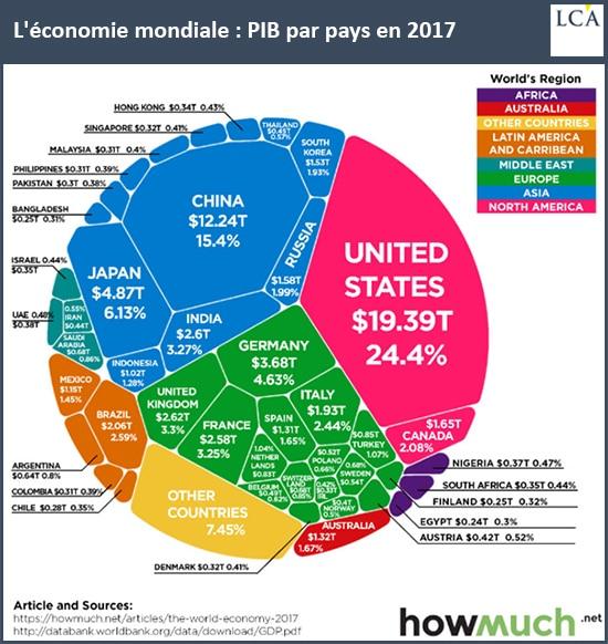 graphique - économie mondiale - PIB